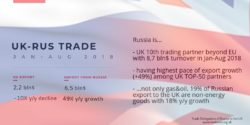 uk-rus trade figures – Trade Delegation of the Russian